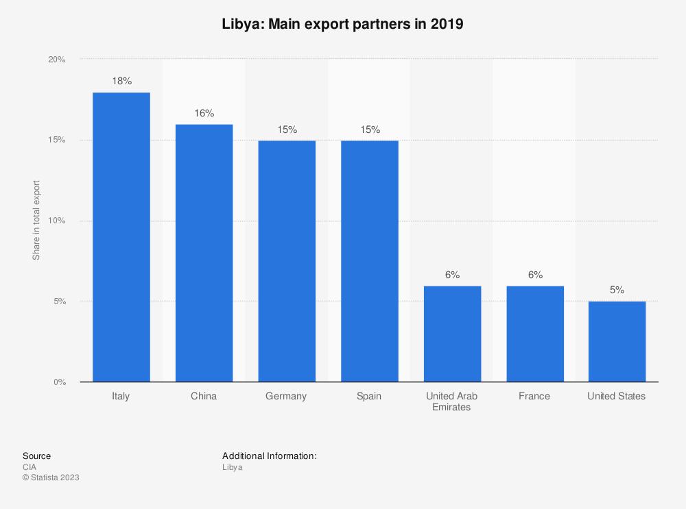 Statistic: Libya: Main export partners in 2017 | Statista