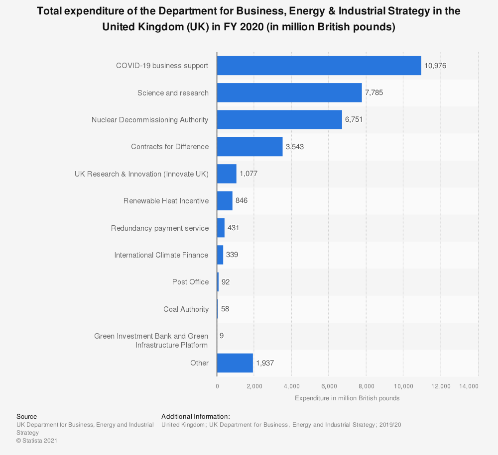 Statistic: Total expenditure of the Department for Business, Energy & Industrial Strategy in the United Kingdom (UK) in FY 2020 (in million British pounds)   Statista