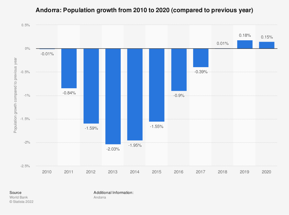Statistic: Andorra: Population growth from 2008 to 2018 (compared to previous year) | Statista