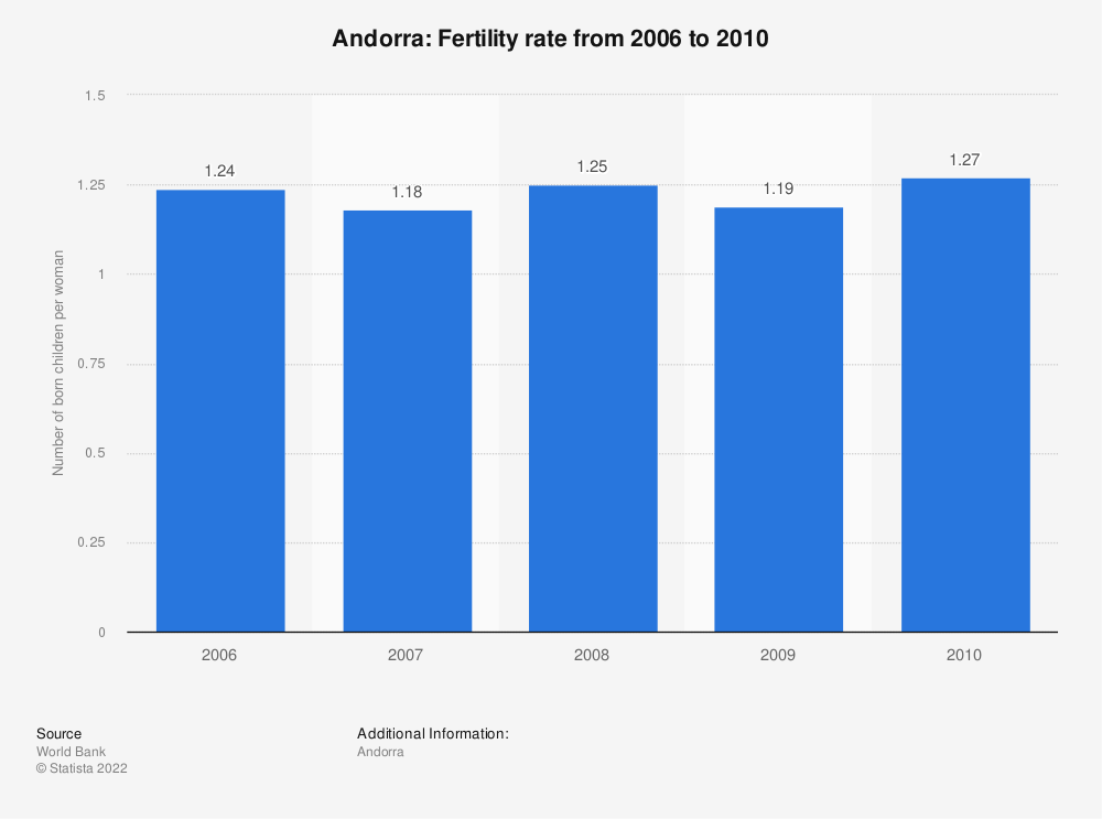 Statistic: Andorra: Fertility rate from 2006 to 2010 | Statista