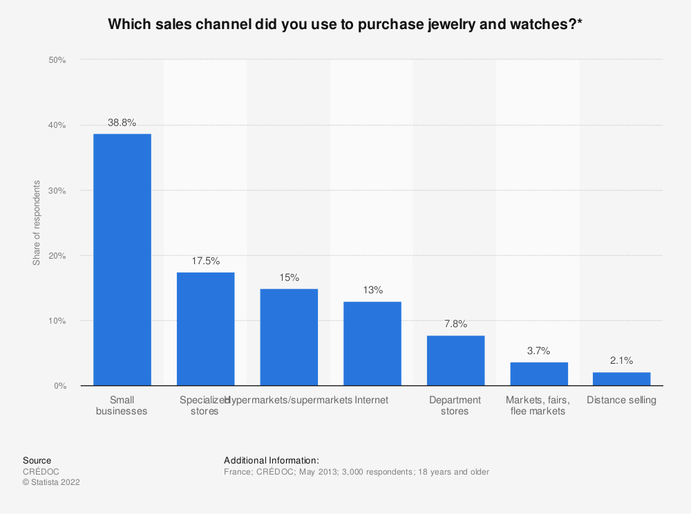 Statistic: Which sales channel did you use to purchase jewelry and watches?* | Statista