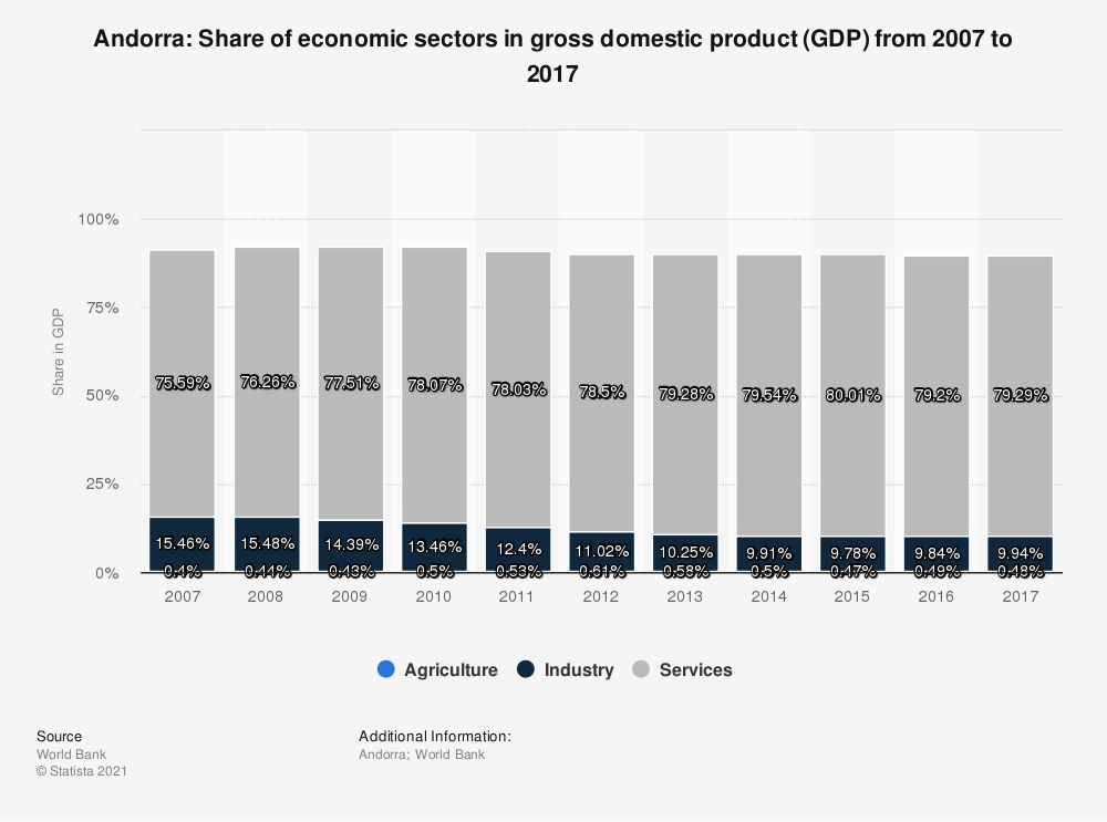 Statistic: Andorra: Share of economic sectors in gross domestic product (GDP) from 2007 to 2017 | Statista