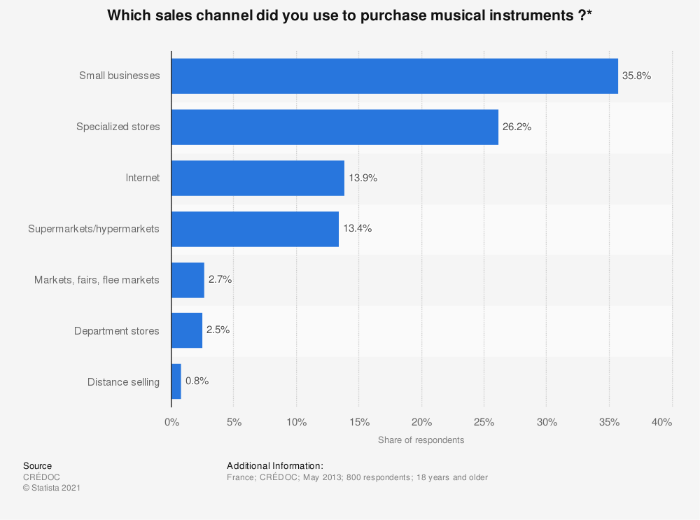 Statistic: Which sales channel did you use to purchase musical instruments ?* | Statista