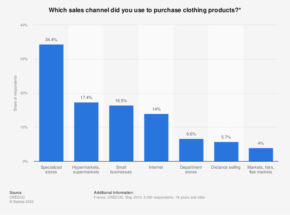 Statistic: Which sales channel did you use to purchase clothing products?* | Statista