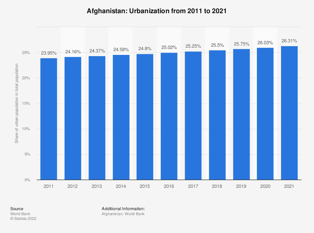 Statistic: Afghanistan: Urbanization from 2007 to 2017 | Statista