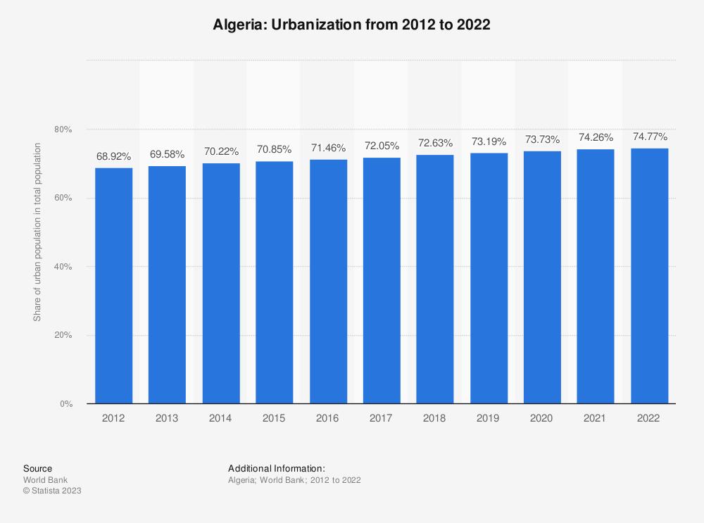 Statistic: Algeria: Urbanization from 2008 to 2018 | Statista
