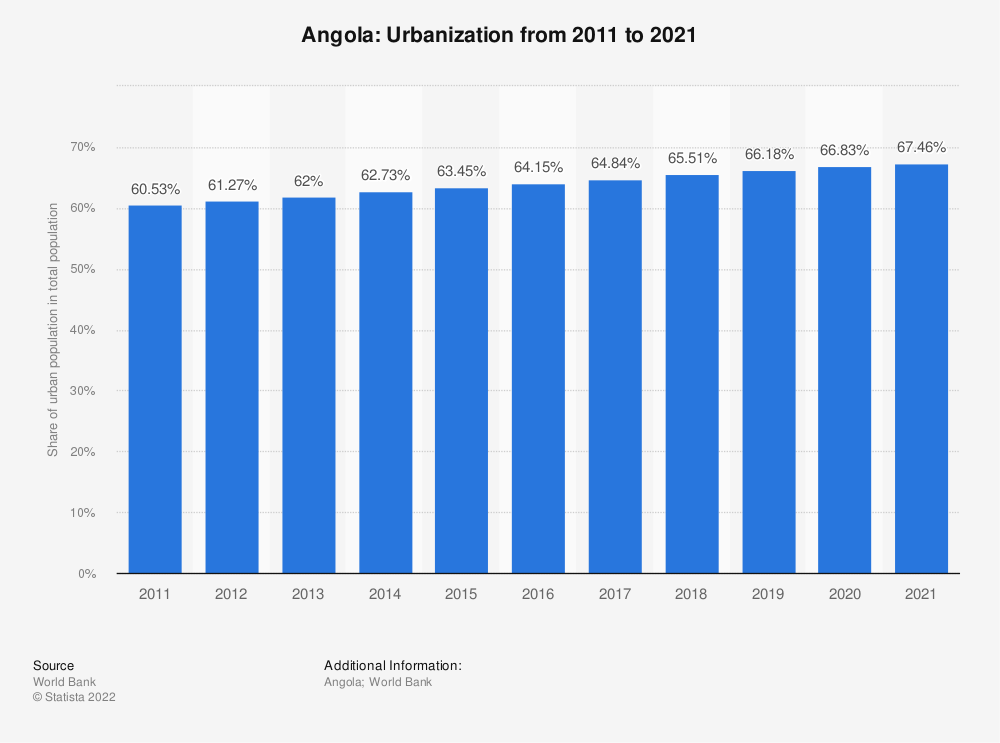 Statistic: Angola: Urbanization from 2007 to 2017 | Statista