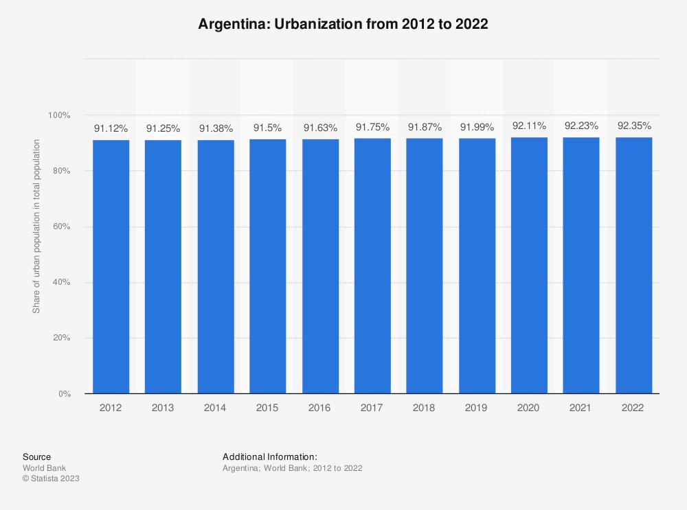 Statistic: Argentina: Urbanization from 2008 to 2018 | Statista