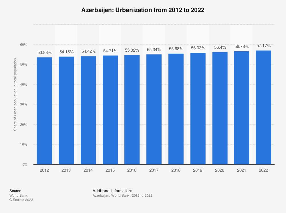 Statistic: Azerbaijan: Urbanization from 2008 to 2018 | Statista