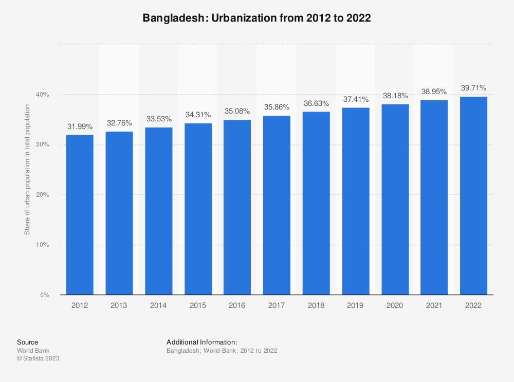 Statistic: Bangladesh: Urbanization from 2008 to 2018 | Statista