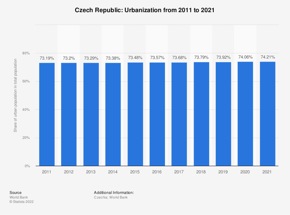 Statistic: Czech Republic: Urbanization from 2007 to 2017 | Statista