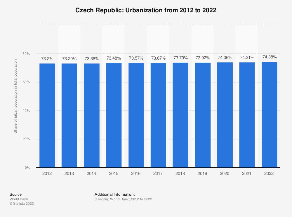 Statistic: Czech Republic: Urbanization from 2009 to 2019 | Statista