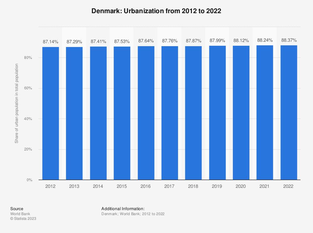 Statistic: Denmark: Urbanization from 2007 to 2017 | Statista