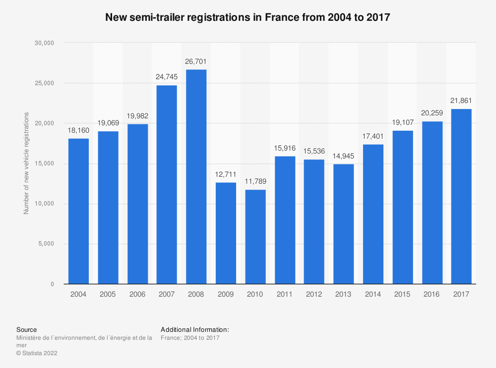 Statistic: New semi-trailer registrations in France from 2004 to 2017 | Statista