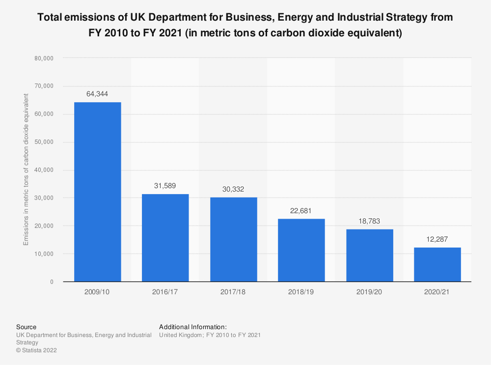 Statistic: Total emissions emitted by the UK Department for Business, Energy and Industrial Strategy from 2009/10 to 2017/18 (in tonnes of CO2e)* | Statista