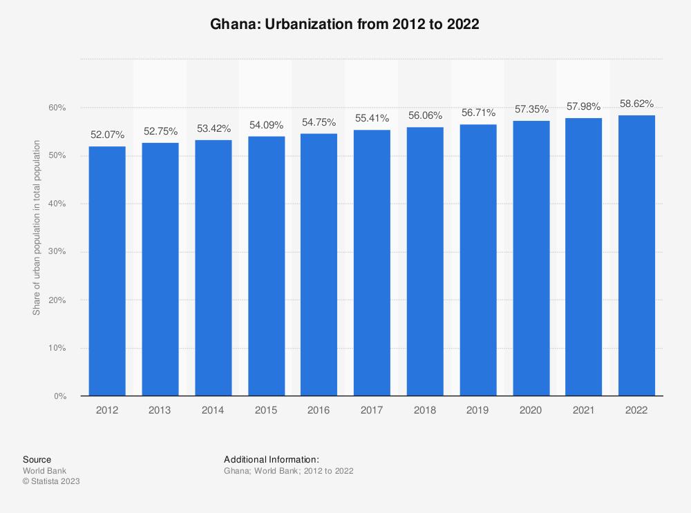 Statistic: Ghana: Urbanization from 2009 to 2019 | Statista