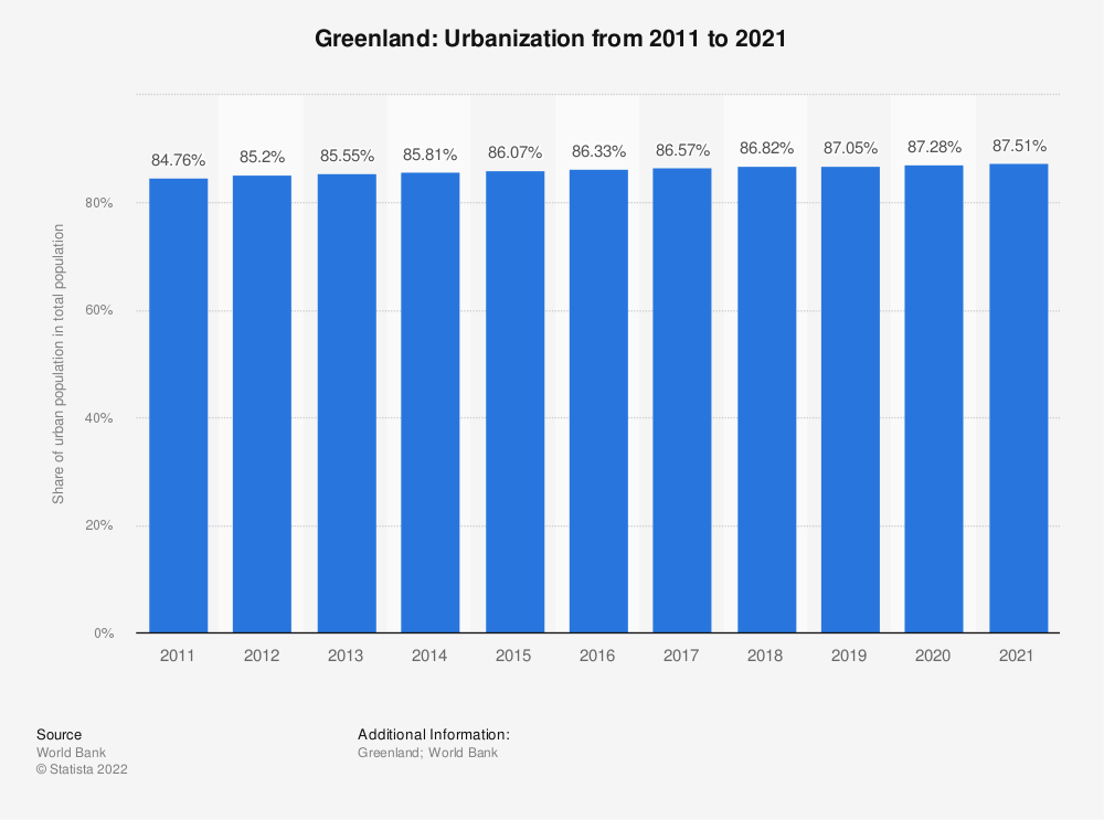 Statistic: Greenland: Urbanization from 2007 to 2017 | Statista
