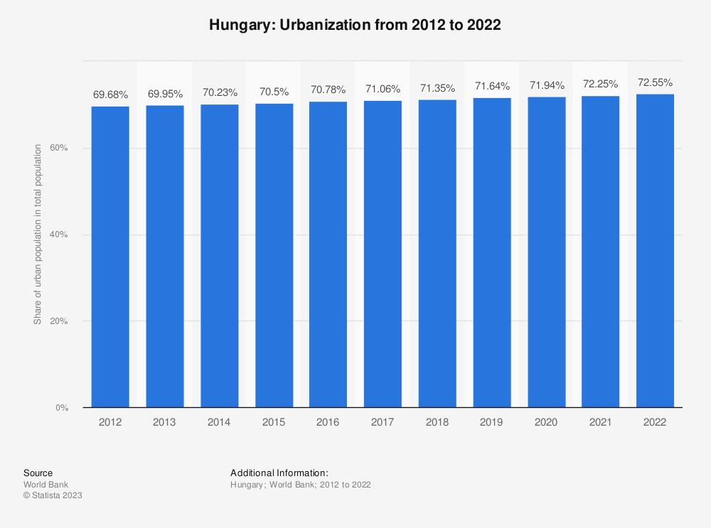 Statistic: Hungary: Urbanization from 2007 to 2017   Statista