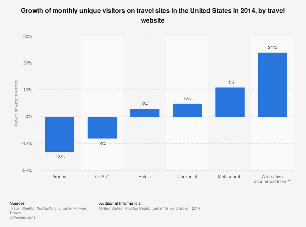 Statistic: Growth of monthly unique visitors on travel sites in the United States in 2014, by travel website   Statista