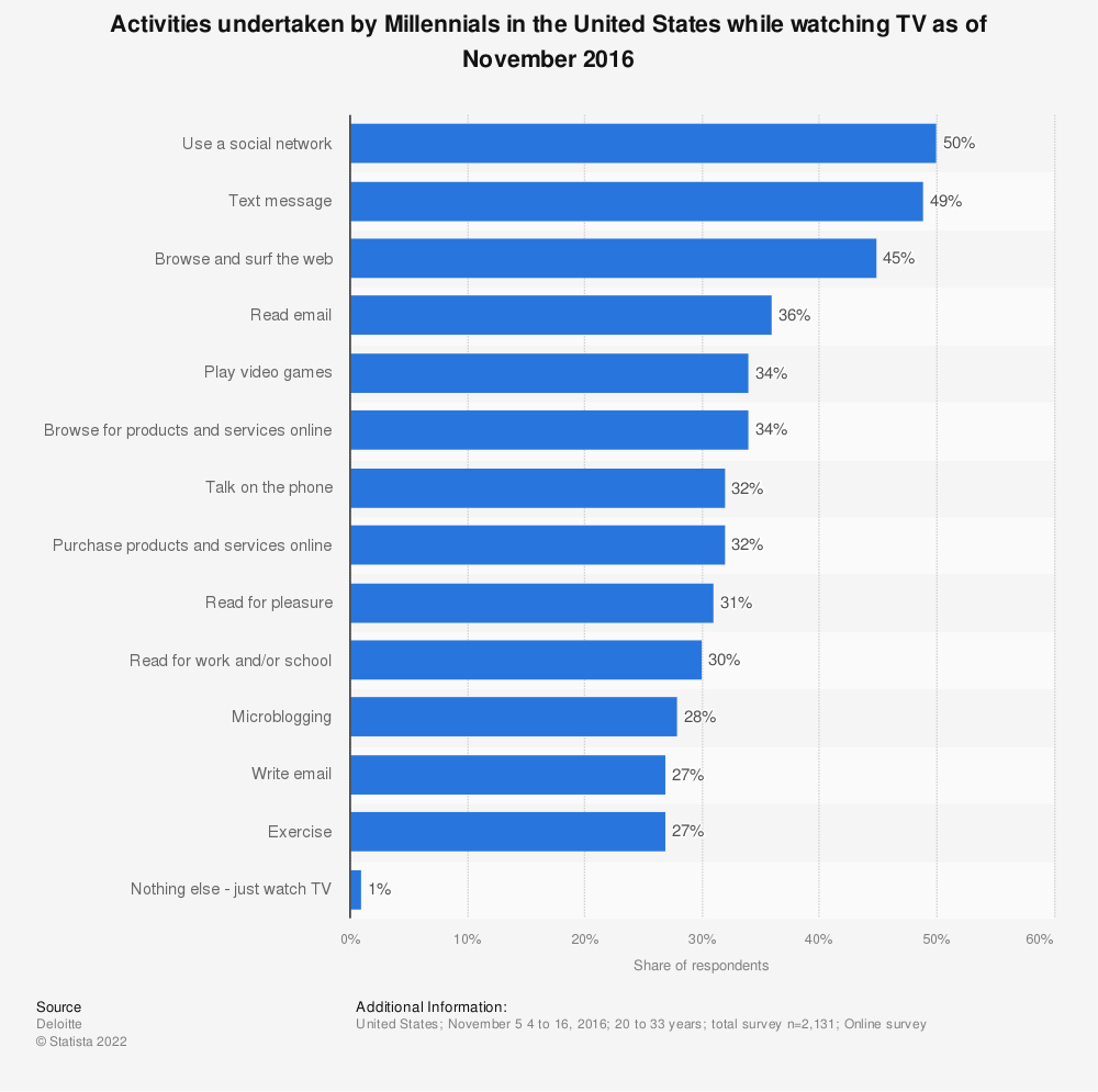 Statistic: Activities undertaken by Millennials in the United States while watching TV as of November 2016 | Statista