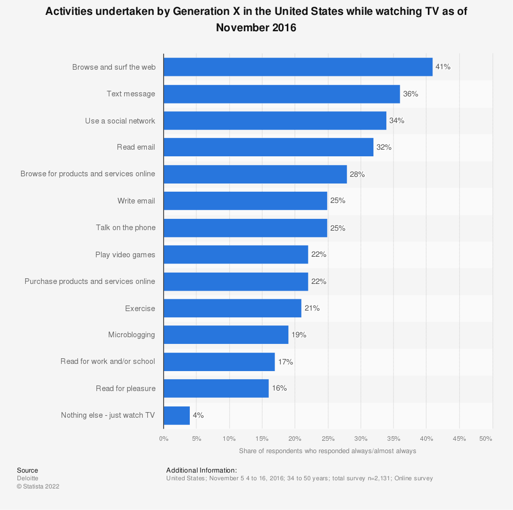 Statistic: Activities undertaken by Generation X in the United States while watching TV as of November 2016 | Statista