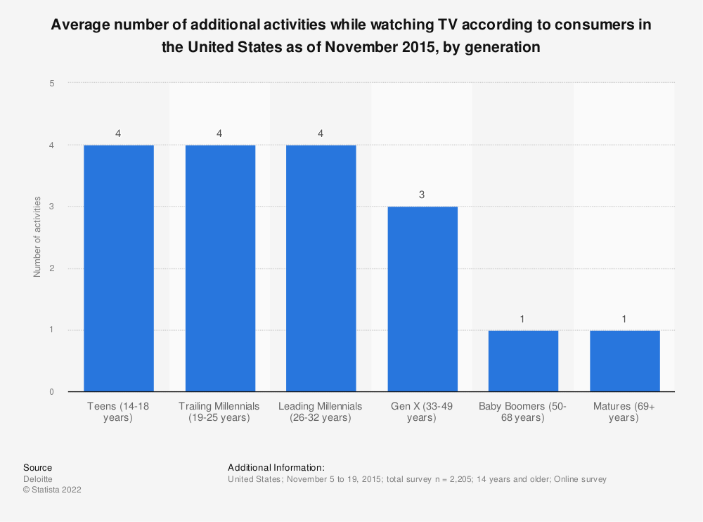 Statistic: Average number of additional activities while watching TV according to consumers in the United States as of November 2015, by generation | Statista