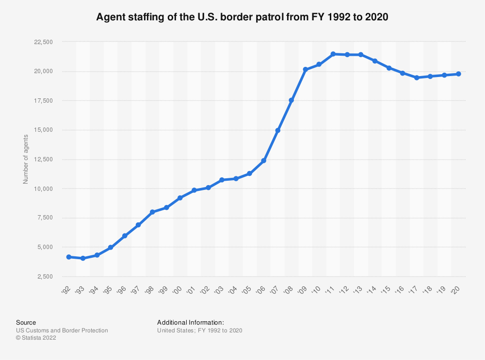 Statistic: Agent staffing of the U.S. border patrol from FY 1992 to 2019 | Statista