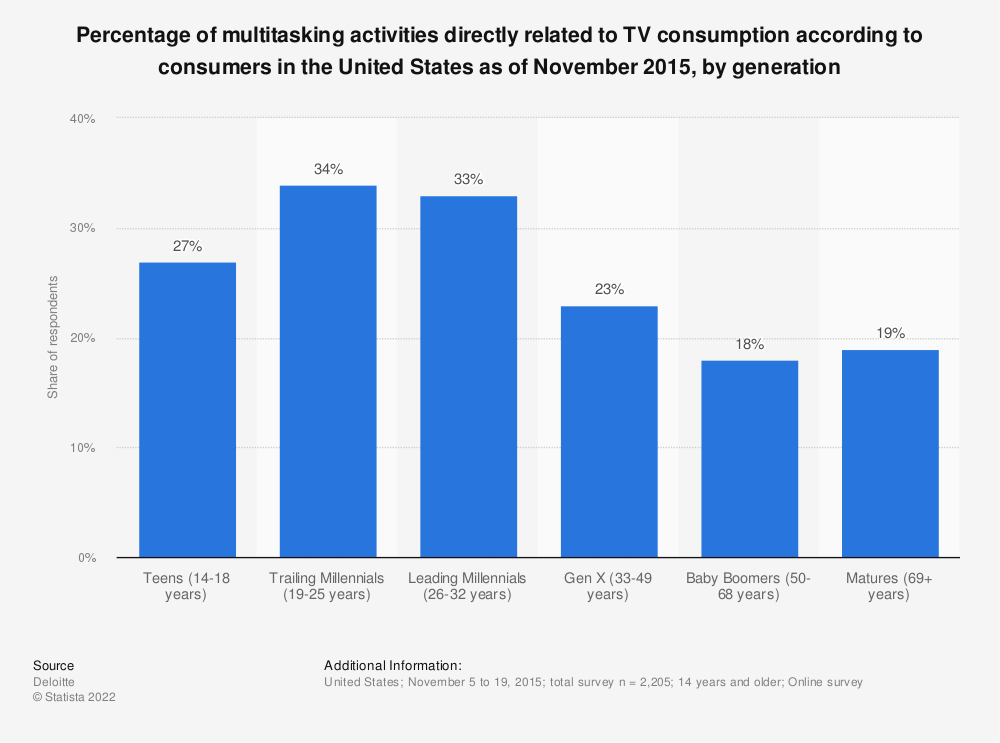 Statistic: Percentage of multitasking activities directly related to TV consumption according to consumers in the United States as of November 2015, by generation | Statista