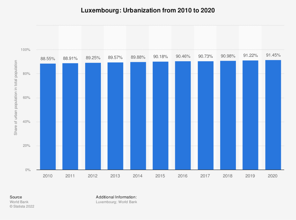 Statistic: Luxembourg: Urbanization from 2007 to 2017 | Statista