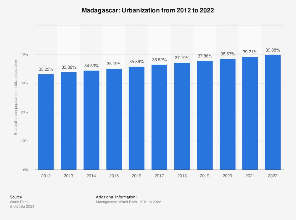 Madagascar - urbanization 2007-2017 | Statista