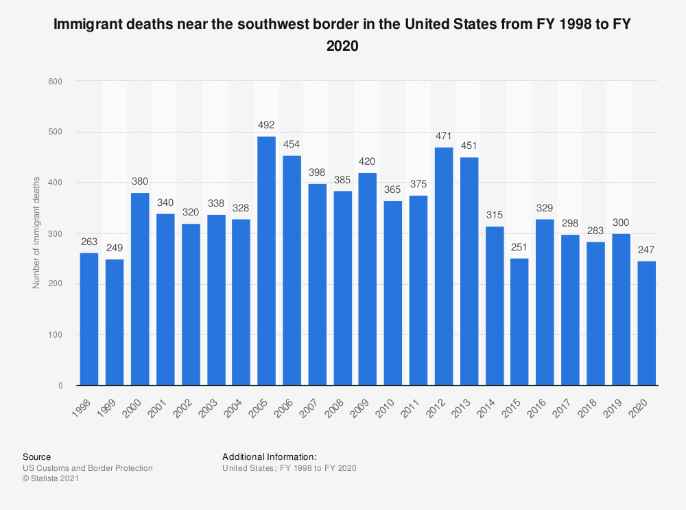 Statistic: Immigrant deaths near the southwest border in the U.S. from 1998-2017 | Statista