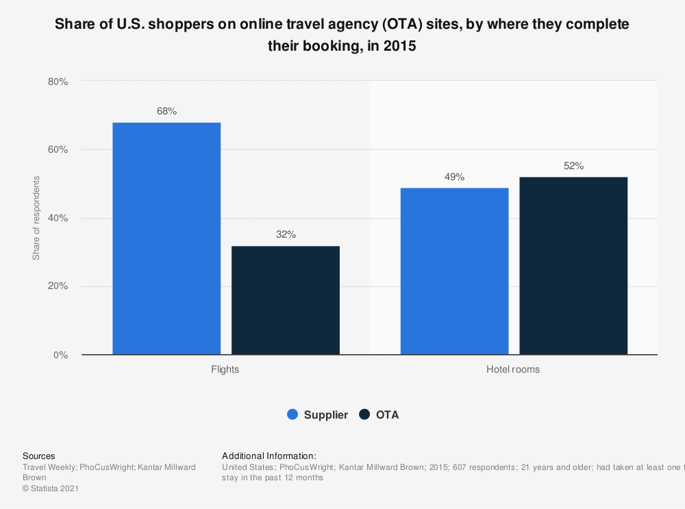Statistic: Share of U.S. shoppers on online travel agency (OTA) sites, by where they complete their booking, in 2015 | Statista
