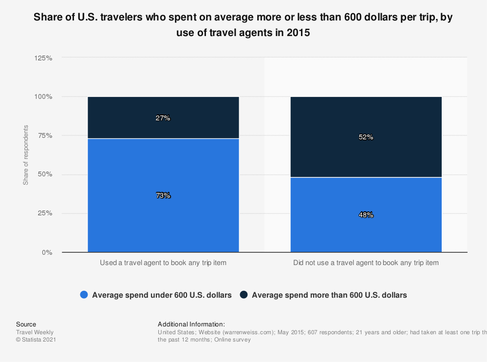 Statistic: Share of U.S. travelers who spent on average more or less than 600 dollars per trip, by use of travel agents in 2015 | Statista