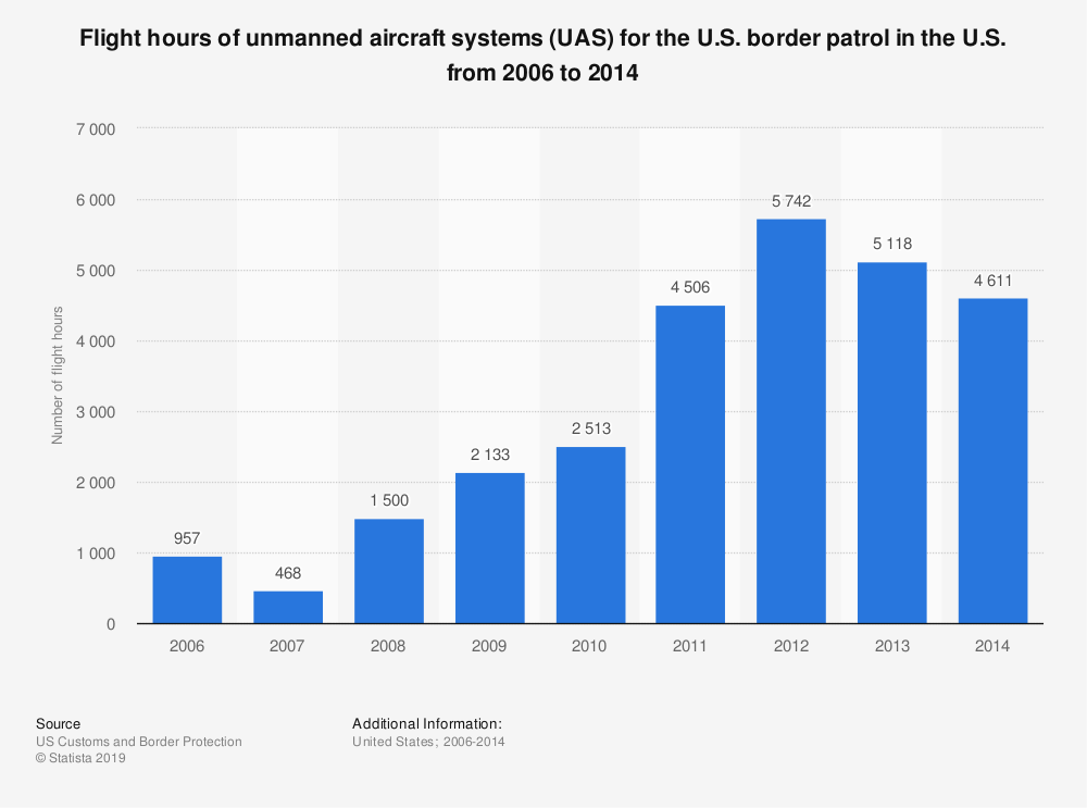 Statistic: Flight hours of unmanned aircraft systems (UAS) for the U.S. border patrol in the U.S. from 2006 to 2014 | Statista