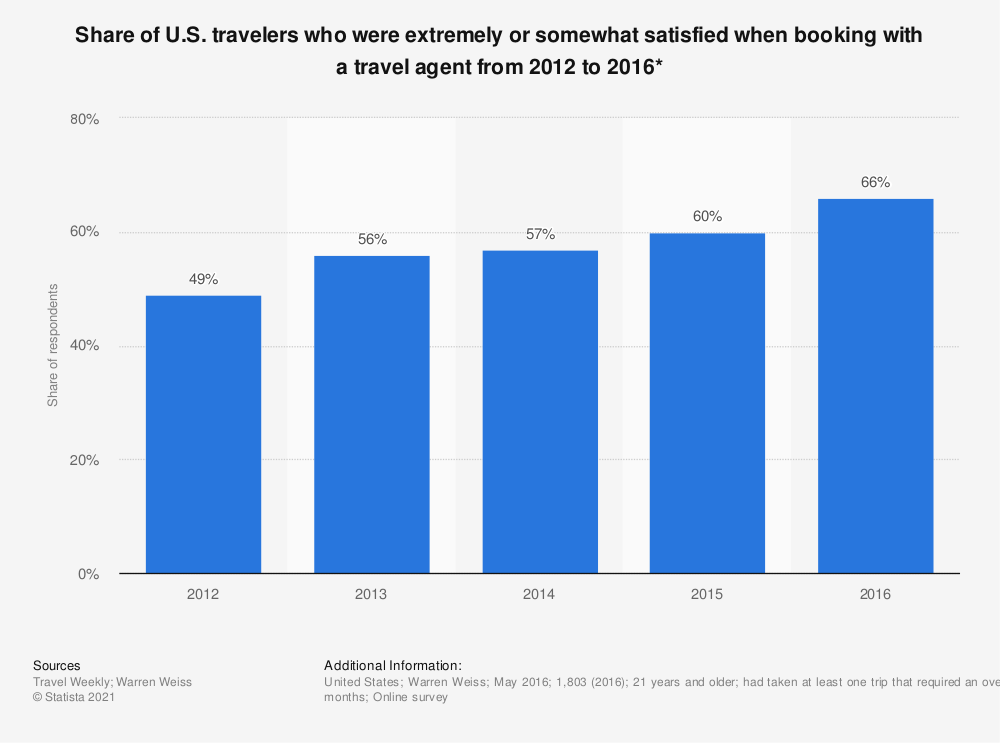 Statistic: Share of U.S. travelers who were extremely or somewhat satisfied when booking with a travel agent from 2012 to 2016* | Statista