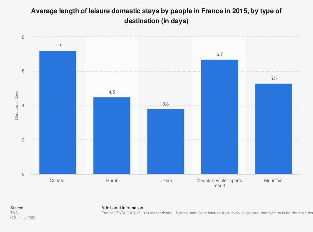 Statistic: Average length of leisure domestic stays by people in France in 2015, by type of destination (in days) | Statista