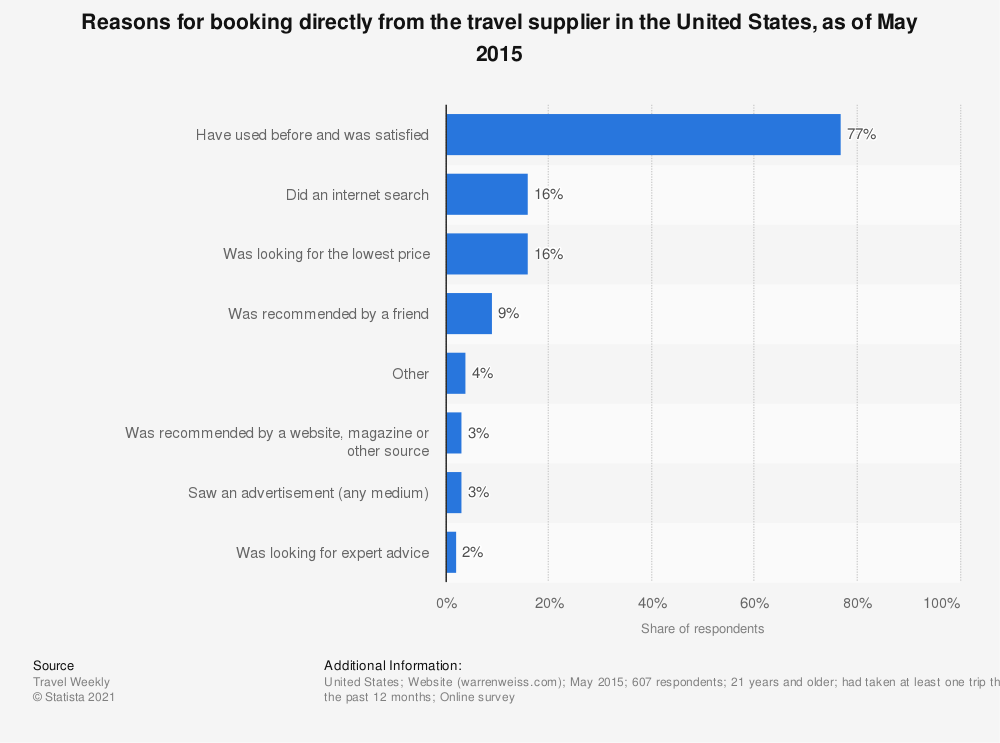 Statistic: Reasons for booking directly from the travel supplier in the United States, as of May 2015 | Statista