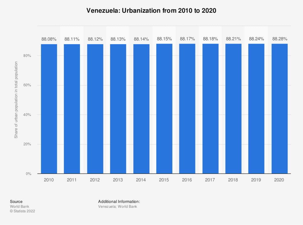 Statistic: Venezuela: Urbanization from 2007 to 2017 | Statista