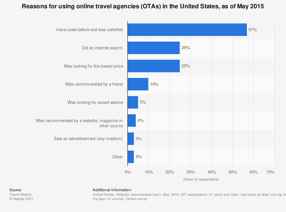 Statistic: Reasons for using online travel agencies (OTAs) in the United States, as of May 2015 | Statista