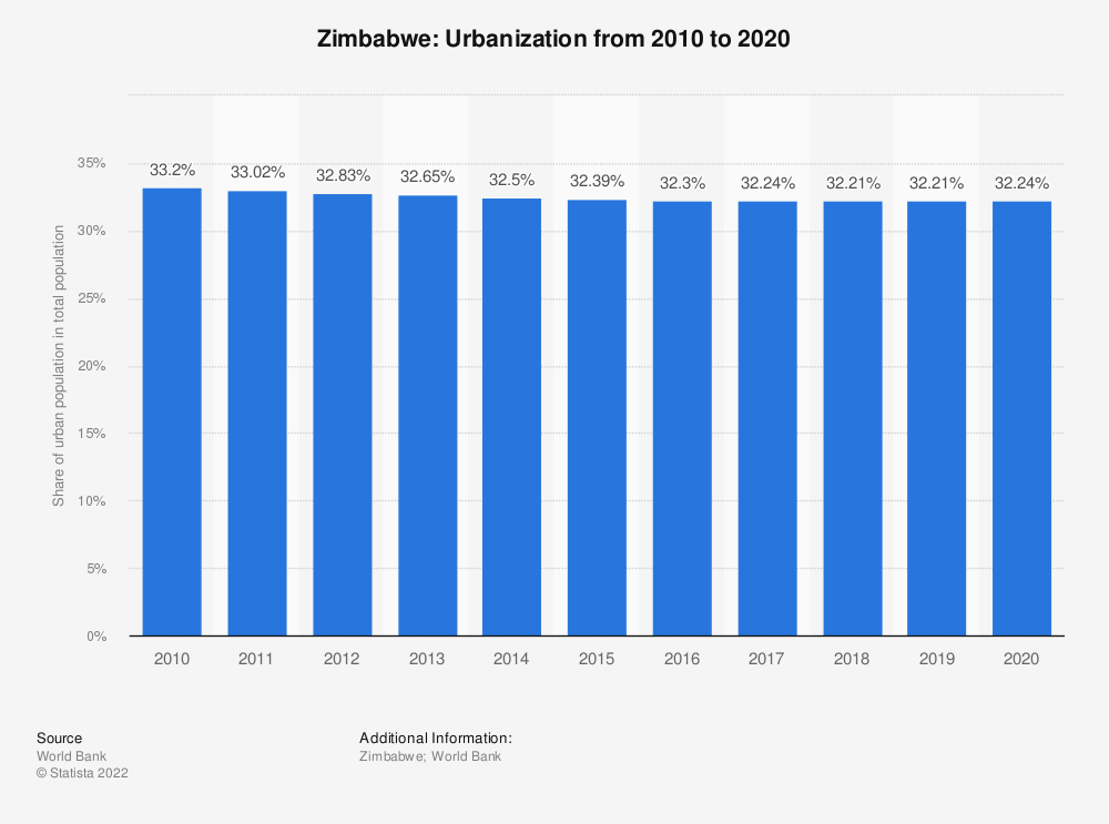 Statistic: Zimbabwe: Urbanization from 2007 to 2017 | Statista