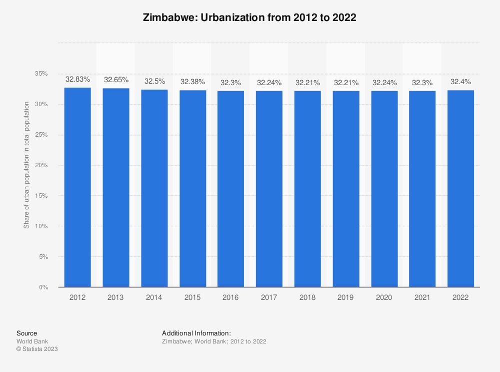 Statistic: Zimbabwe: Urbanization from 2009 to 2019 | Statista