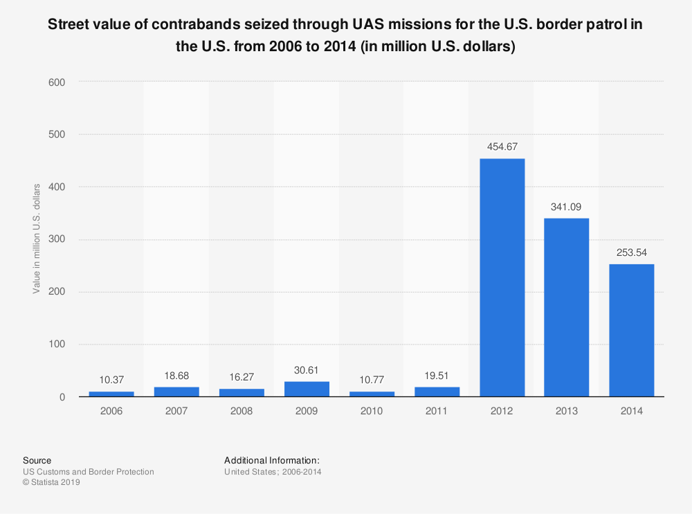 Statistic: Street value of contrabands seized through UAS missions for the U.S. border patrol in the U.S. from 2006 to 2014 (in million U.S. dollars) | Statista