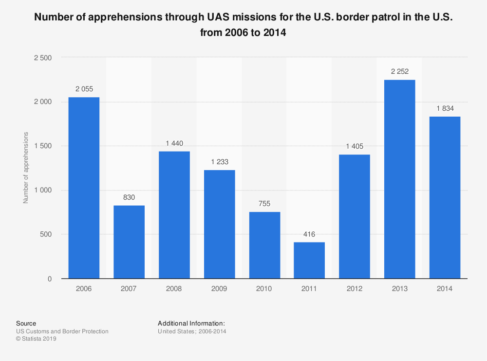 Statistic: Number of apprehensions through UAS missions for the U.S. border patrol in the U.S. from 2006 to 2014 | Statista