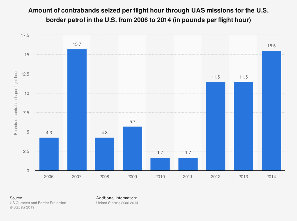 Statistic: Amount of contrabands seized per flight hour through UAS missions for the U.S. border patrol in the U.S. from 2006 to 2014 (in pounds per flight hour) | Statista