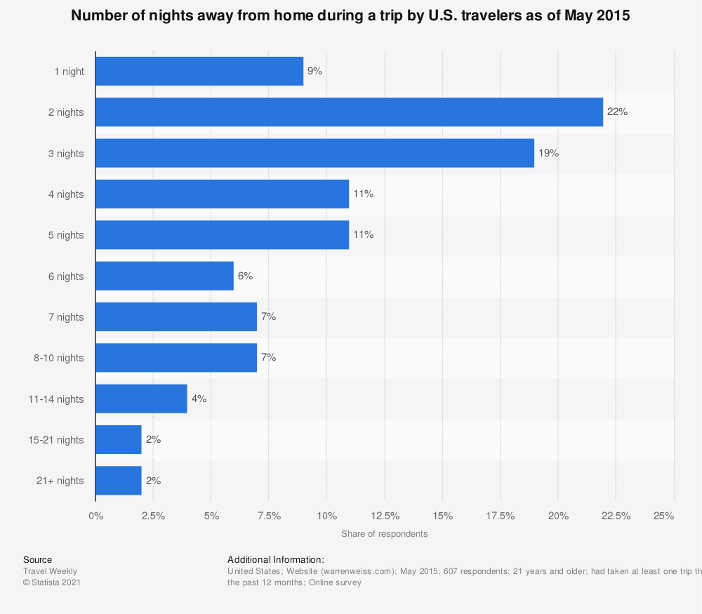 Statistic: Number of nights away from home during a trip by U.S. travelers as of May 2015 | Statista
