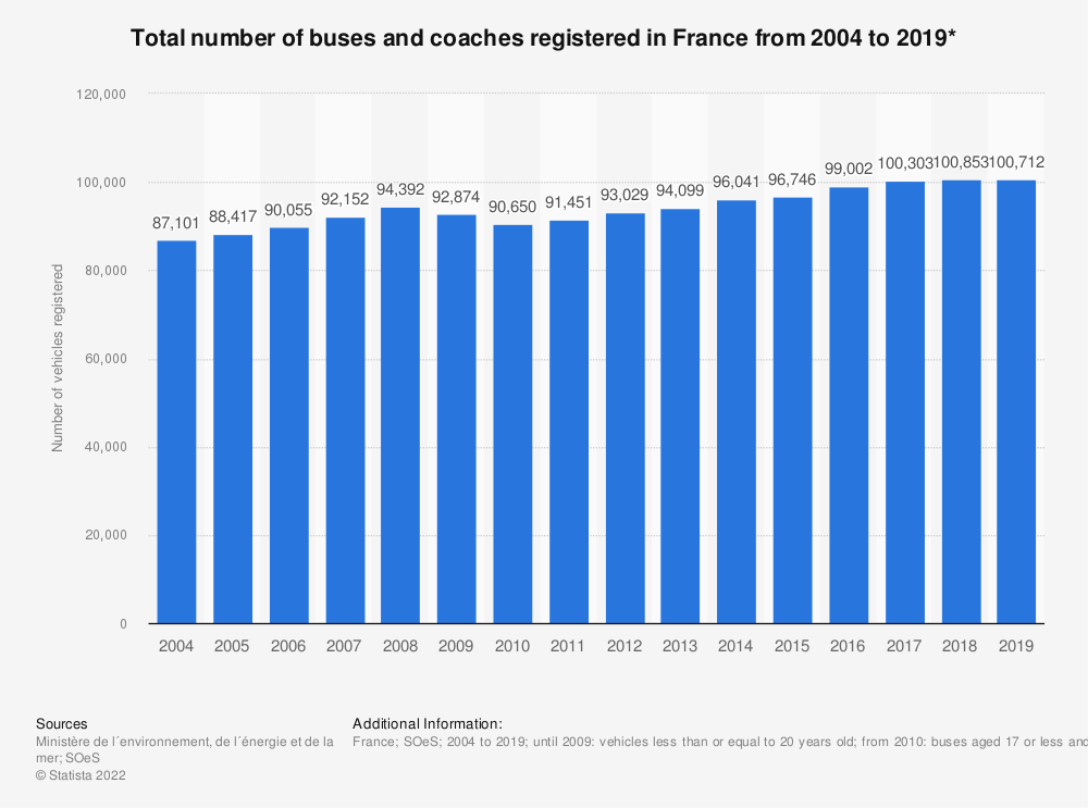 Statistic: Total number of buses and coaches registered in France from 2000 to 2017 | Statista
