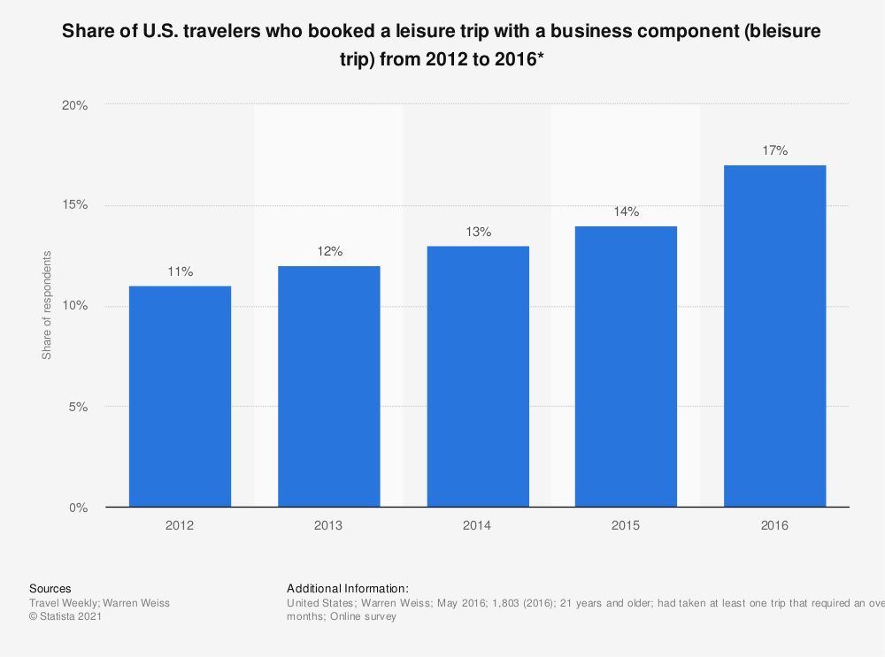 Statistic: Share of U.S. travelers who booked a leisure trip with a business component (bleisure trip) from 2012 to 2016*   Statista