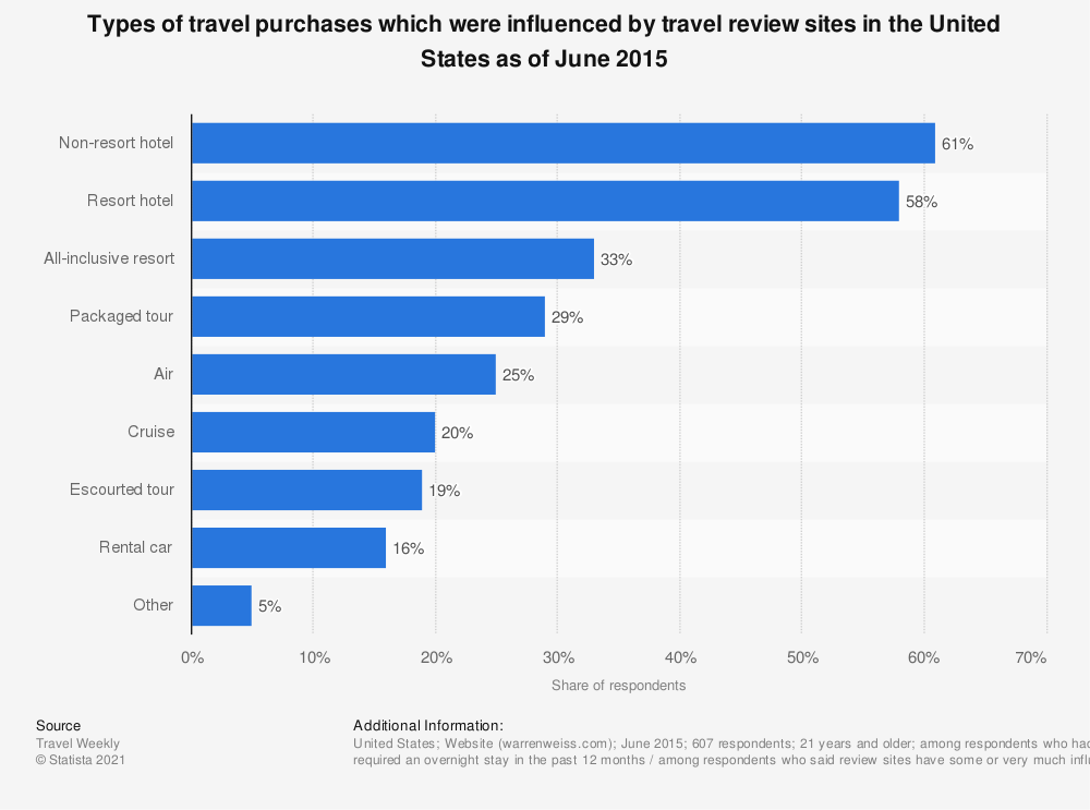 Statistic: Types of travel purchases which were influenced by travel review sites in the United States as of June 2015 | Statista
