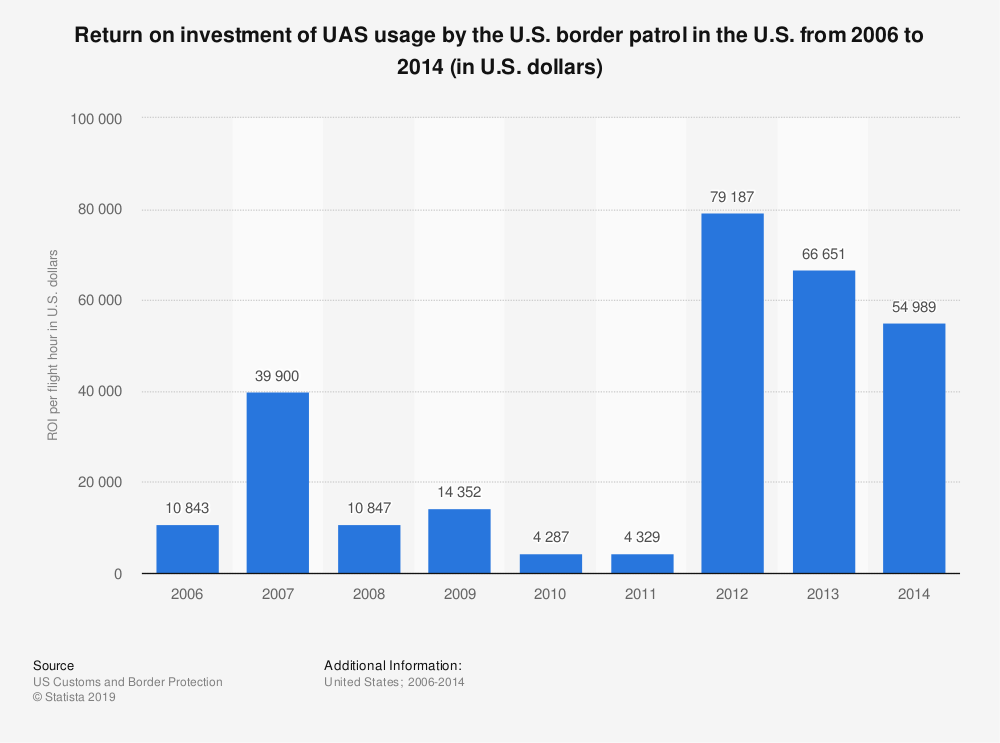 Statistic: Return on investment of UAS usage by the U.S. border patrol in the U.S. from 2006 to 2014 (in U.S. dollars) | Statista