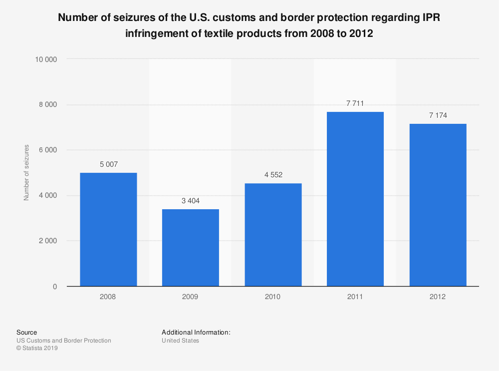 Statistic: Number of seizures of the U.S. customs and border protection regarding IPR infringement of textile products from 2008 to 2012 | Statista